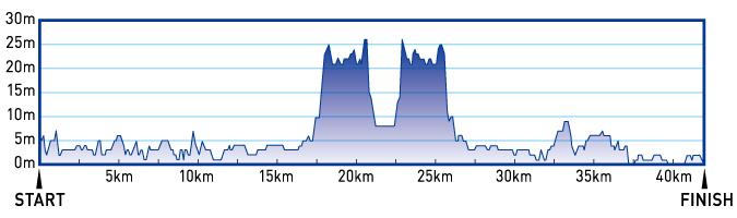 フルマラソンの高低図
